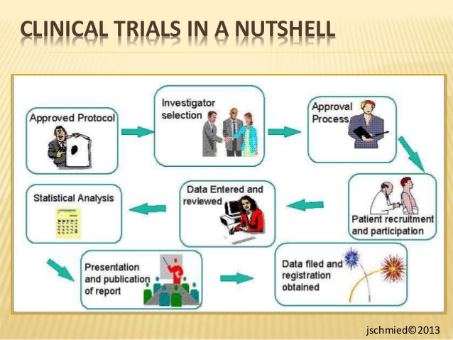 Clinical Trials Clipart Clipground