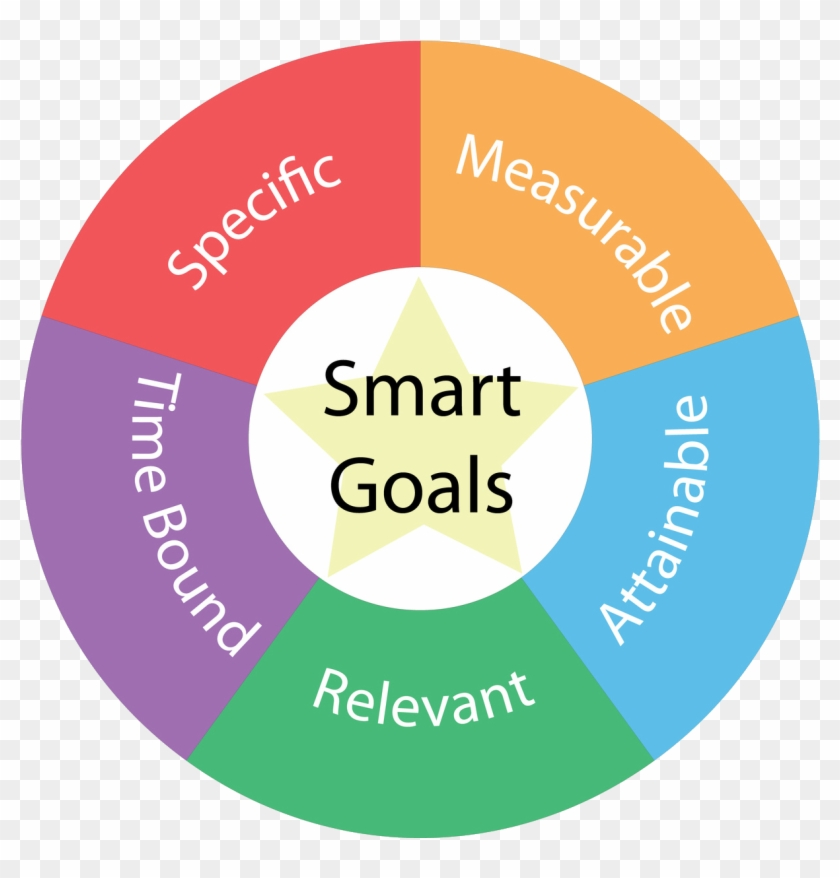 Png Free Library Smart Goals Clipart.
