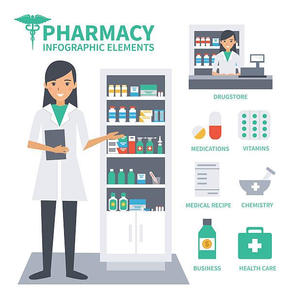 Best Pharmacy Illustrations, Royalty.