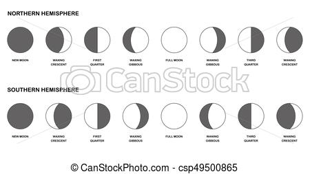 Moon Phases Northern Southern Hemisphere Comparison.