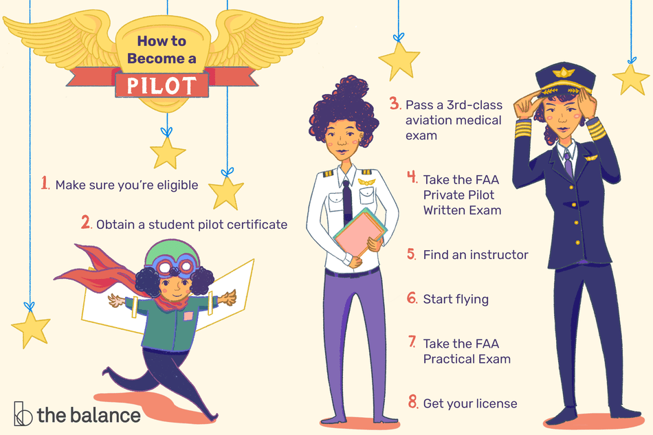 How to Become a Private Pilot.