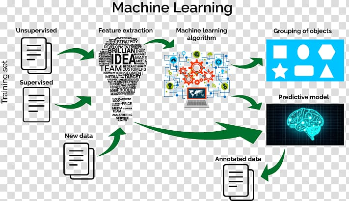 Machine Learning Algorithms Deep learning Artificial.