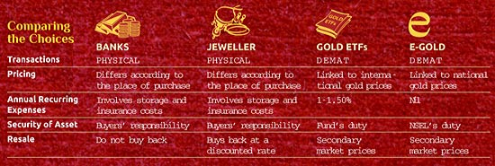 Different ways to buy physical gold and what to keep in mind.