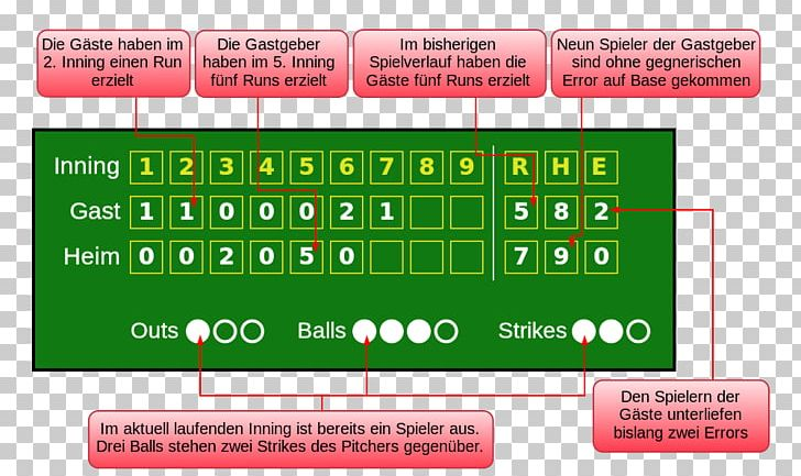 Baseball Inning Box Score Scoreboard NFL PNG, Clipart.