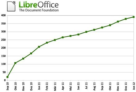 LibreOffice.