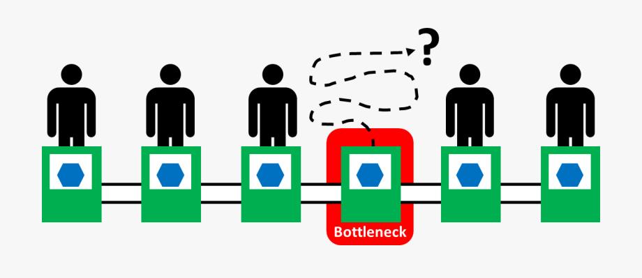 Idle Bottleneck Utilization.