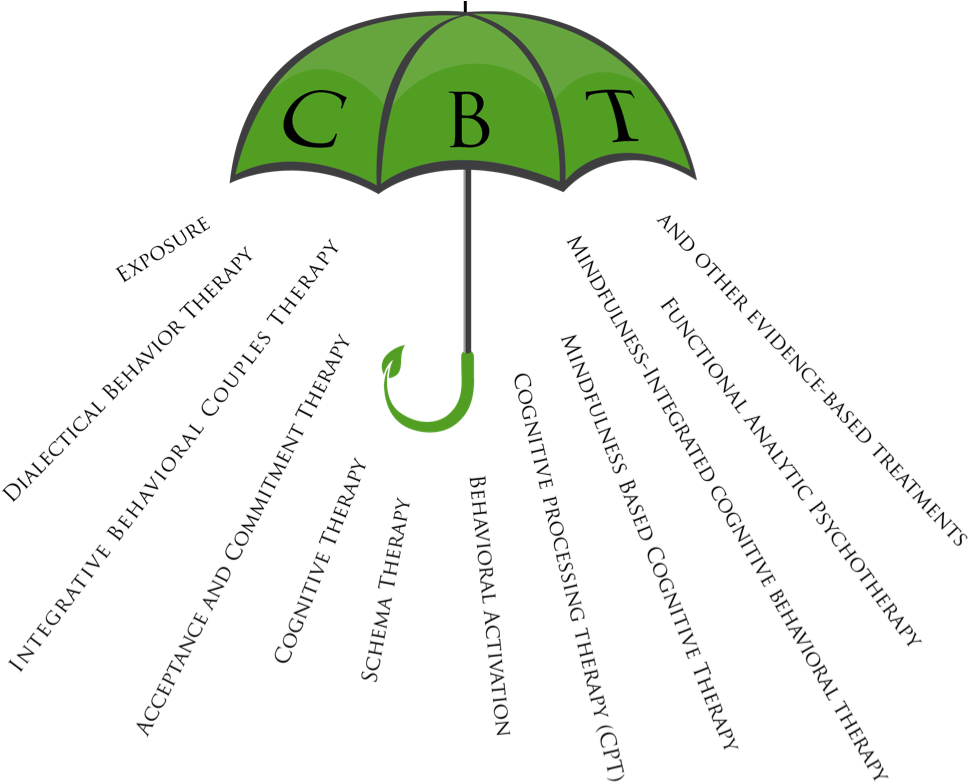 Cbt For Depression, Anxiety And Phobias.