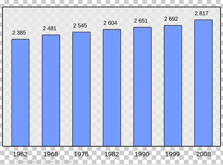 Abancourt World Population Census Population Without Double.