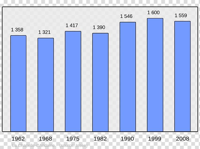 Abancourt World population Census Commune, others.
