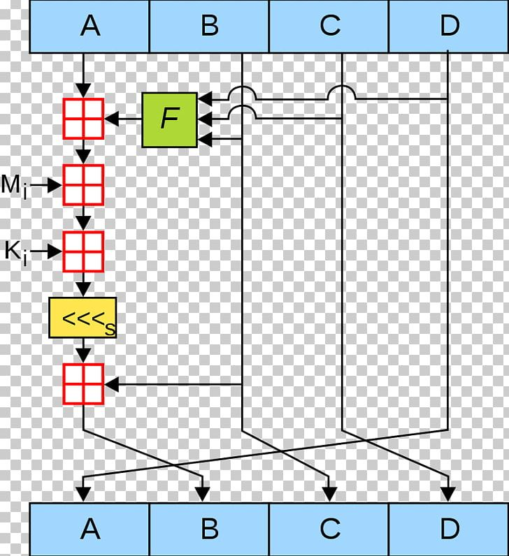 MD5 Cryptographic Hash Function Secure Hash Algorithms PNG.