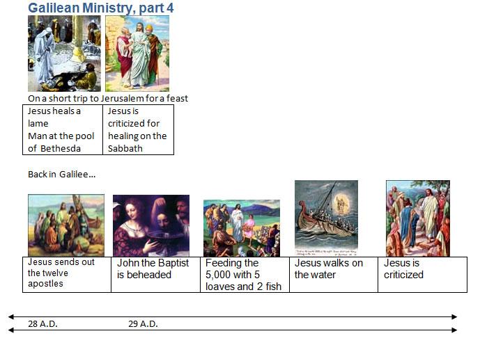 Bible timeline.