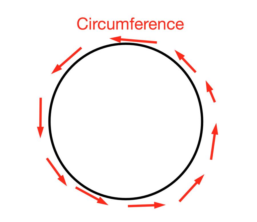 Download que forma tiene el sol clipart Circle Circumference Sun.