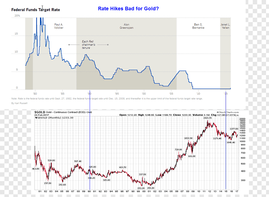 Gold United States Dollar Federal funds rate U.S. Dollar.