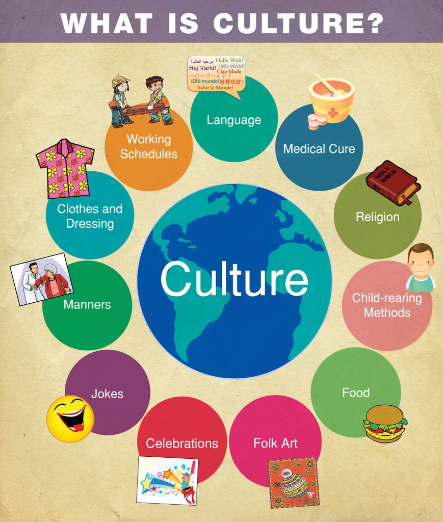 Culture clipart customs, Culture customs Transparent FREE.