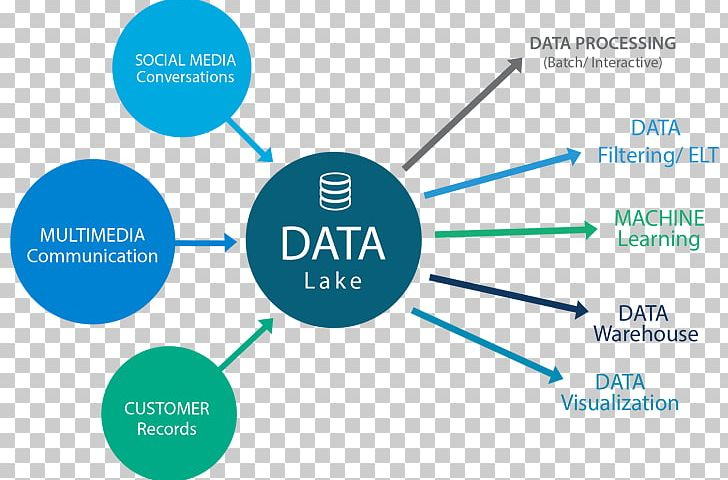 Data Lake Data Warehouse Extract PNG, Clipart, Angle, Area.