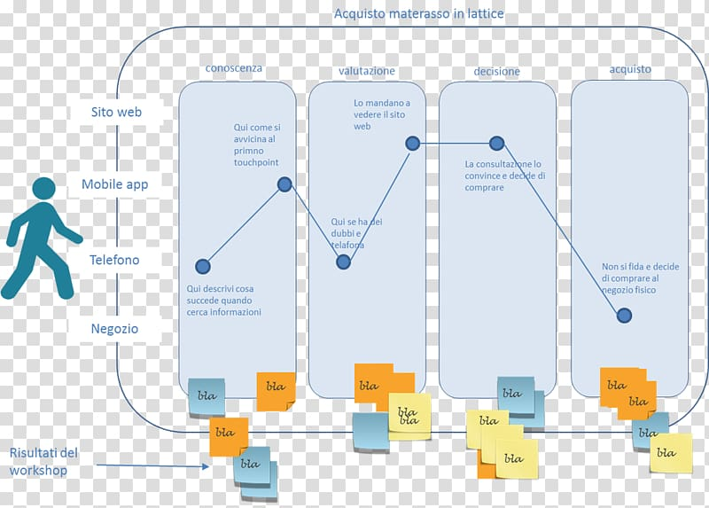 User Experience User journey Experience design Information.