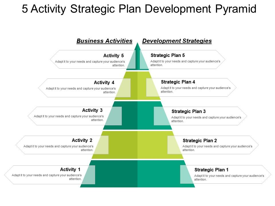 5 Activity Strategic Plan Development Pyramid.