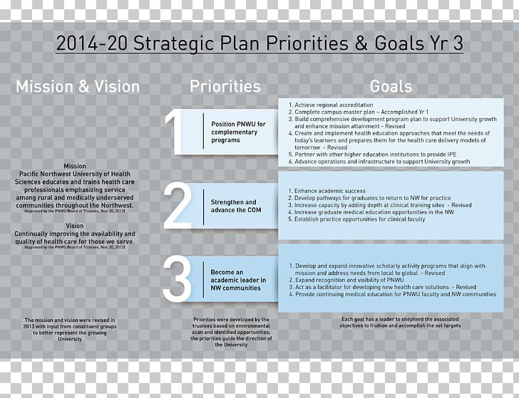 Strategic Planning Business Plan Strategy PNG, Clipart.