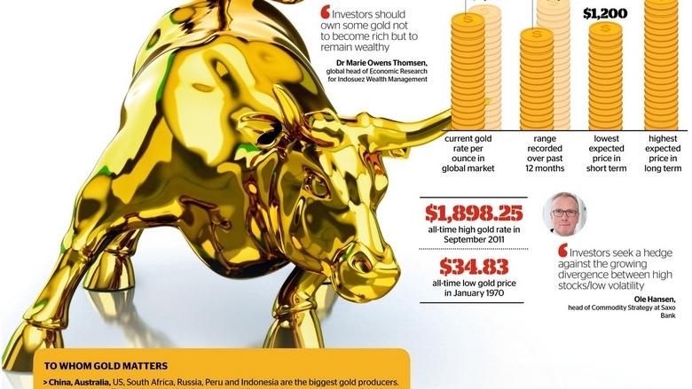 Time to go bullish on gold?.