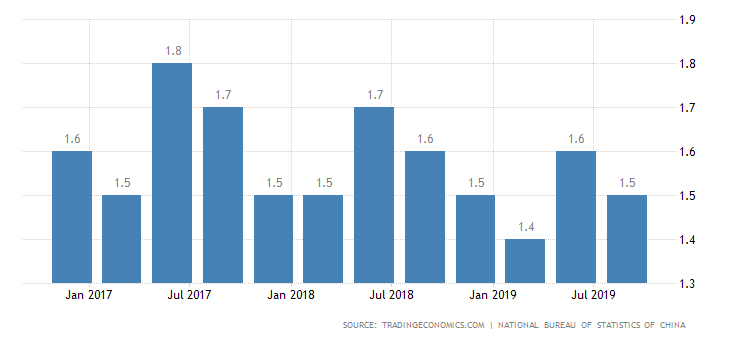 China GDP Growth Rate.