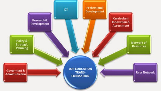 Impact Of Ict In Education Clipart.