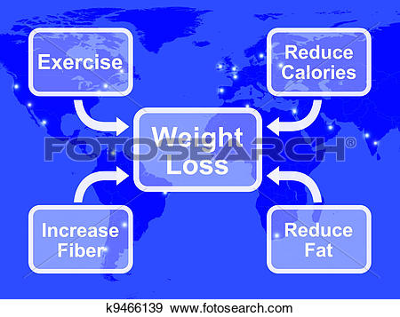 Stock Illustration of Weight Loss Diagram Showing Fiber Exercise.