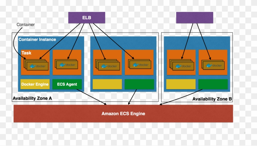 Amazon Ecs Concepts.