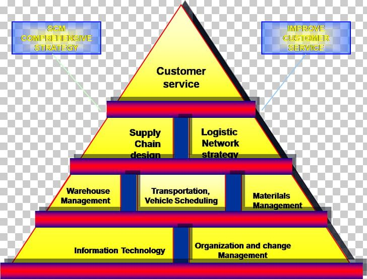 Supply Chain Management Warehouse FIFO And LIFO Accounting.