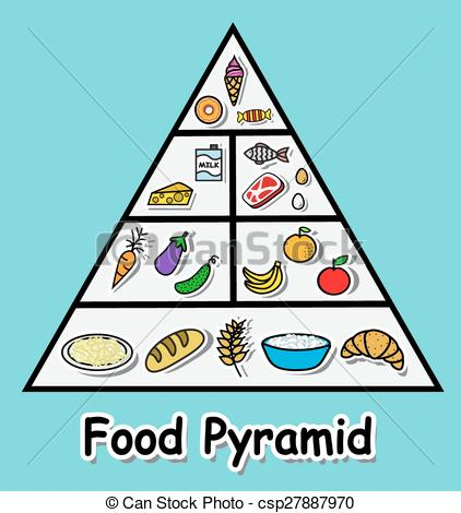 Food pyramid Clipart and Stock Illustrations. 960 Food pyramid.