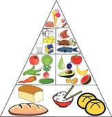 Food Pyramid Clip Art.