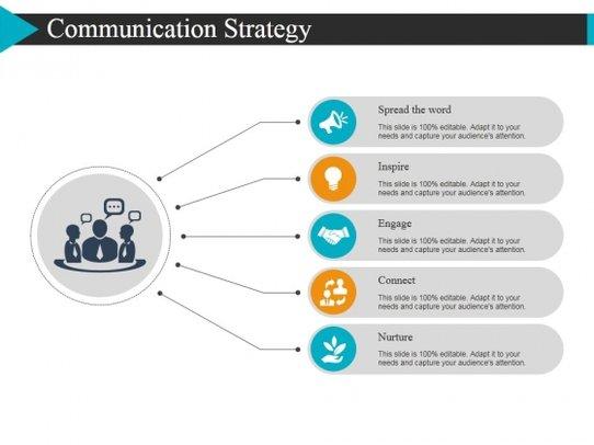 Communication Strategy Ppt Powerpoint Presentation Slides Clipart.