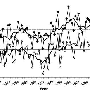 Mean annual air temperature at Fort St John, BC (diamonds.