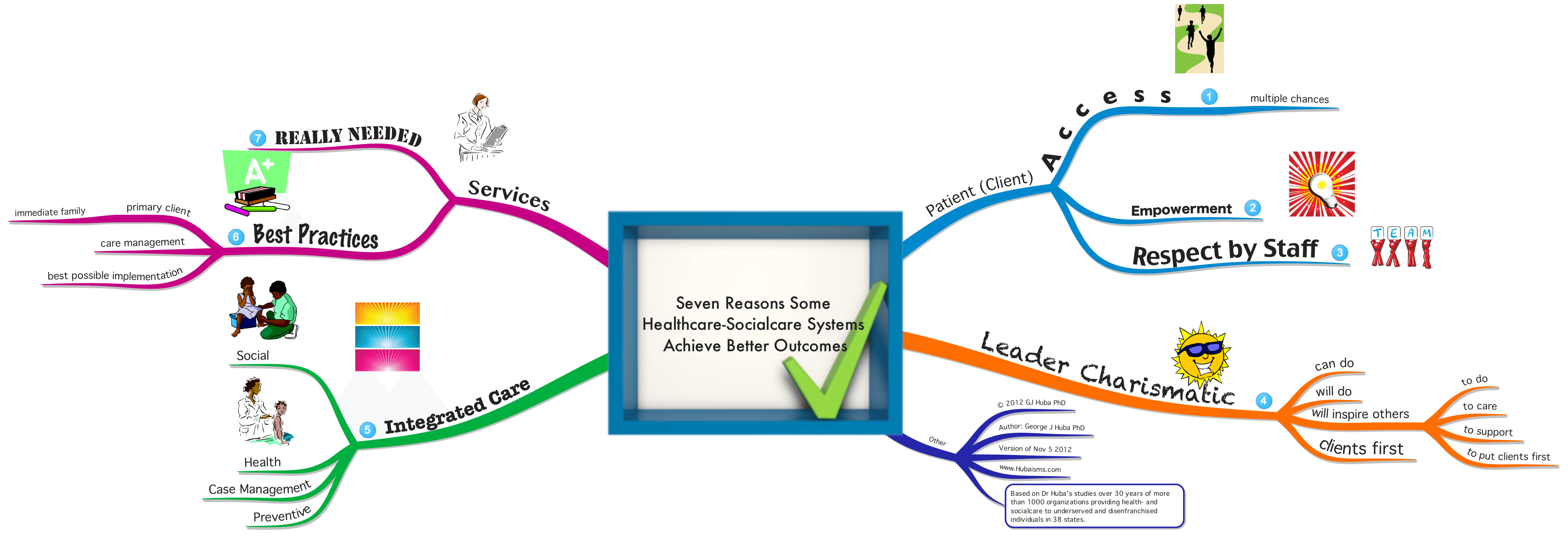 Seven Reasons Some Health and Social Care Systems Have.
