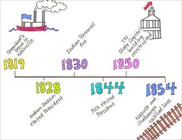 8+ Timeline Templates for Kids.