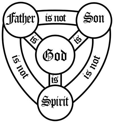 Free Catholic Clip Art Holy Trinity.