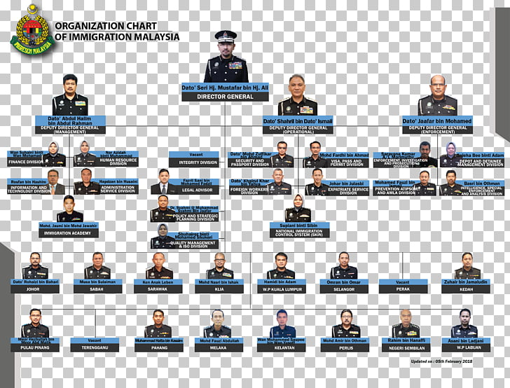 Immigration Department of Malaysia Organizational chart.