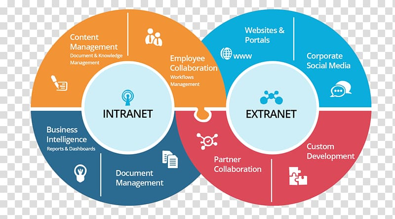 Extranet Intranet SharePoint Internet Computer network.