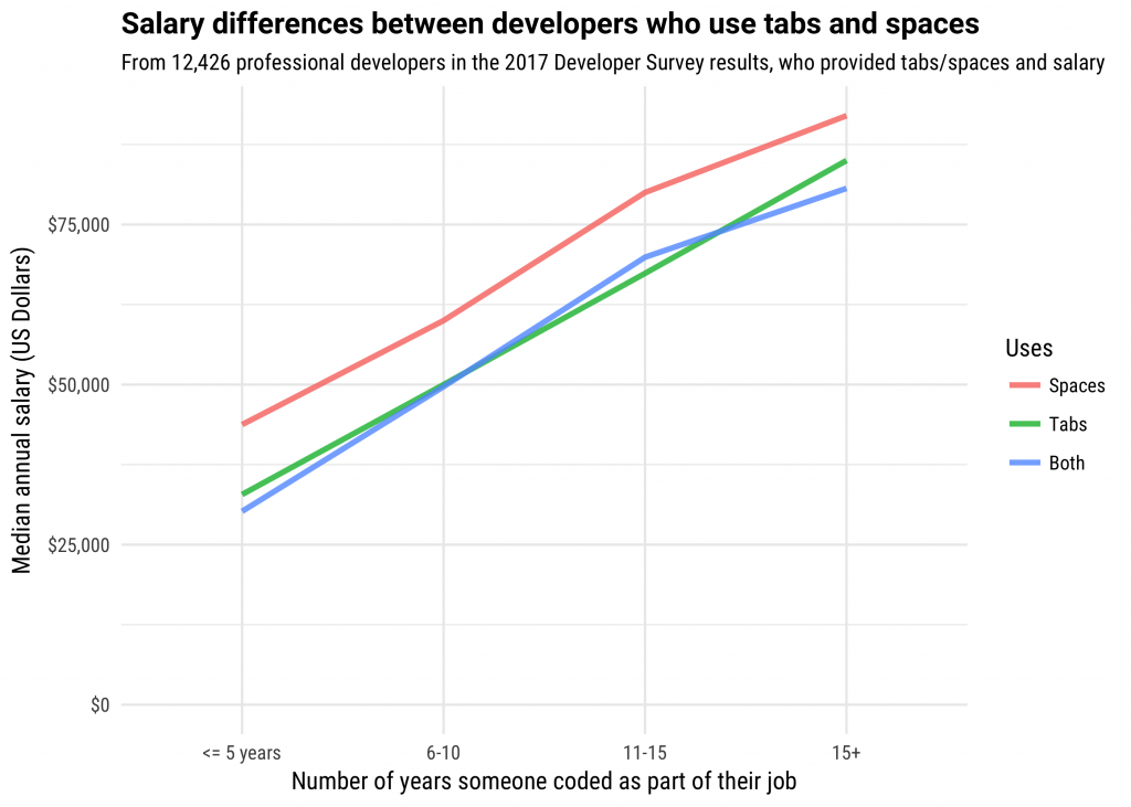 Developers Who Use Spaces Make More Money Than Those Who Use.