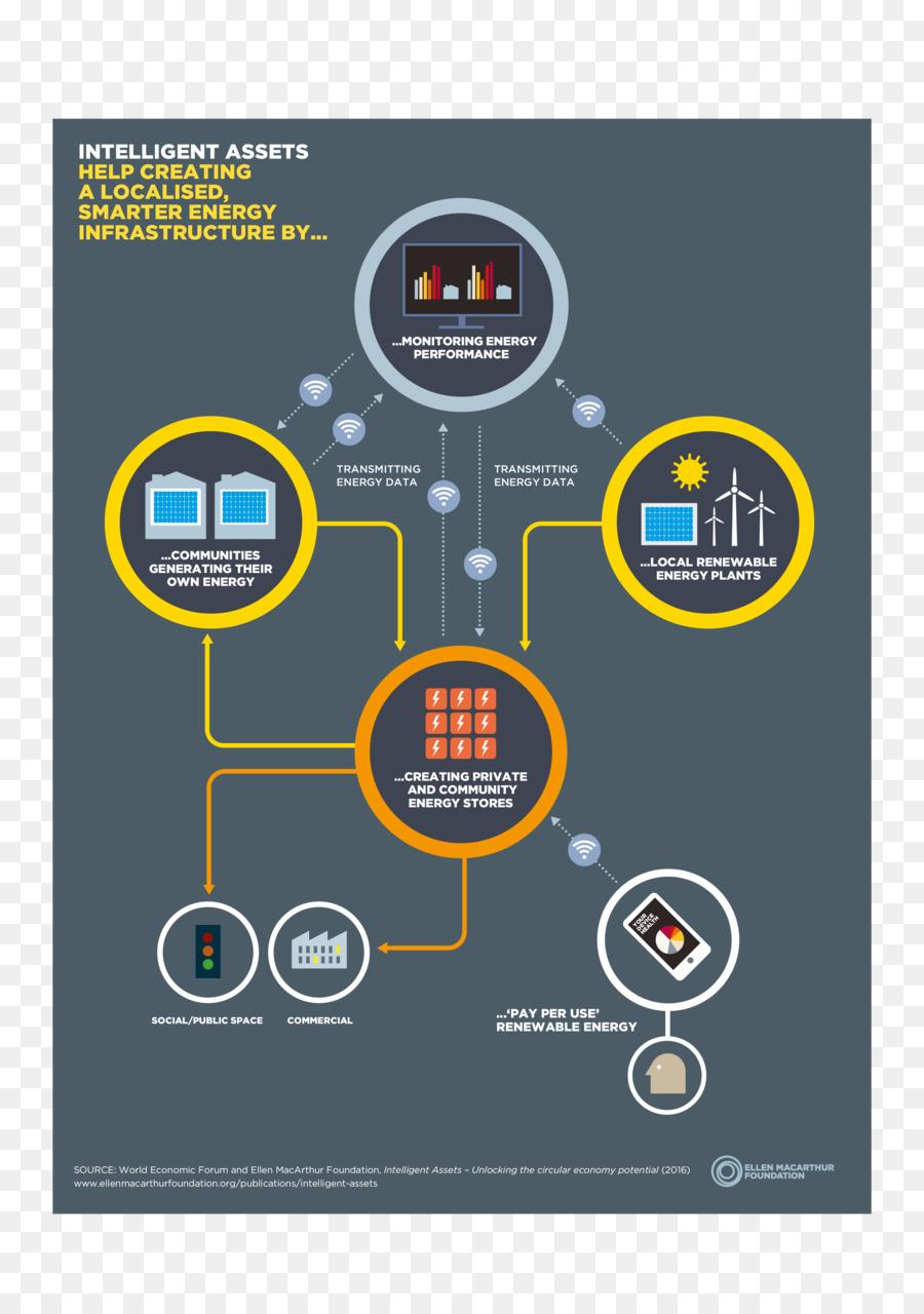economy loop infographics clipart Diagram Circular economy.
