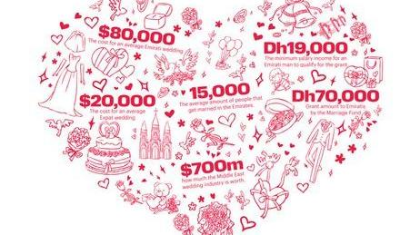 How to plan your UAE wedding on a budget.