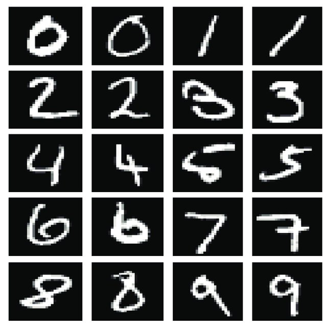 Example MNIST digits. Classification accuracy for this.