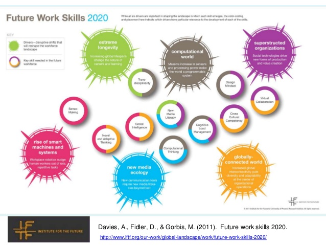 Evolving Learning Landscape Current thinking.