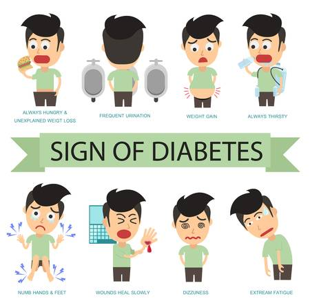 512 Diabetes Symptoms Stock Illustrations, Cliparts And Royalty Free.