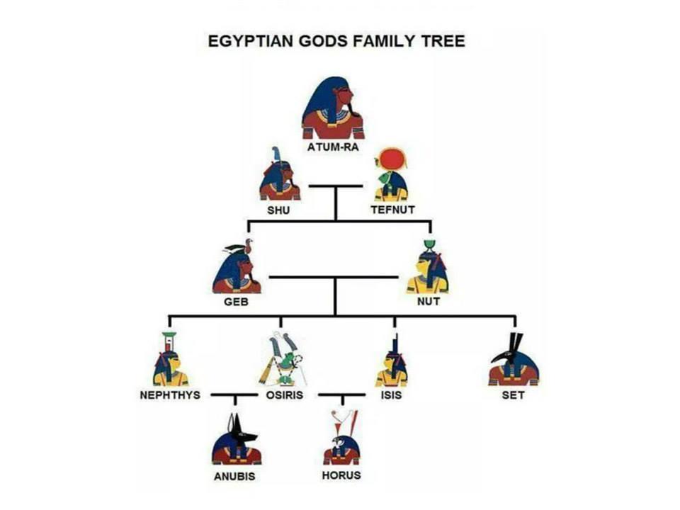 Family tree of Egyptian gods/goddesses.