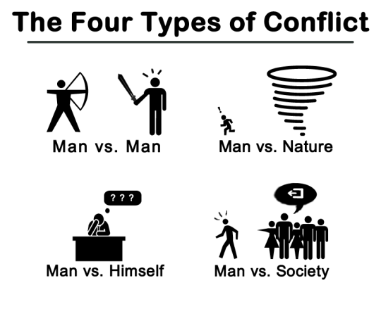 Teaching the Four Types of Conflict Found In Literature With.