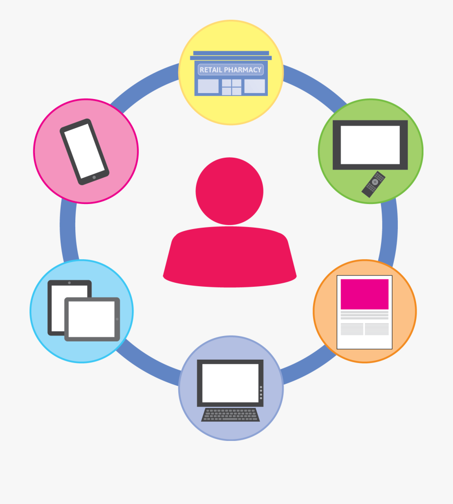 Omnichannel Marketingrx Edge Blog Network Ⓒ.