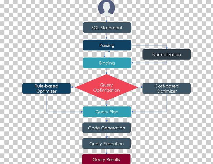 SQL Query Language Information Query Optimization Database.