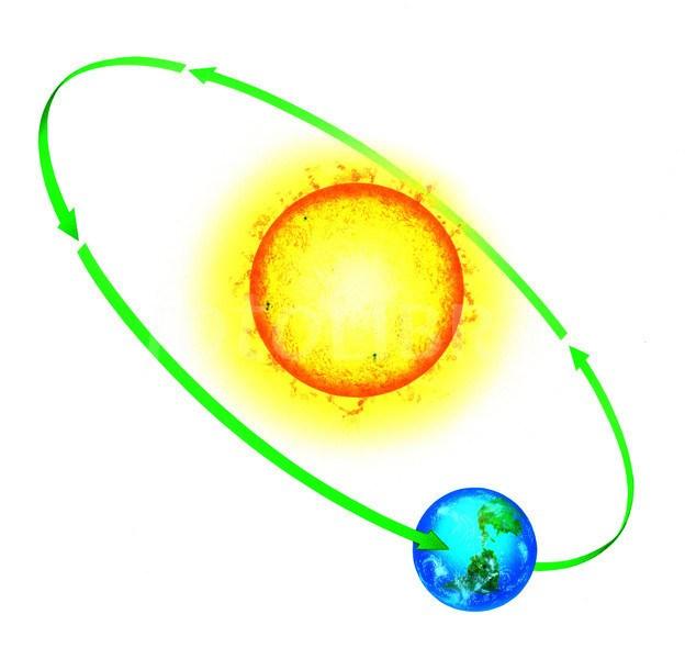 ORBIT OF THE EARTH AROUND THE SUN.