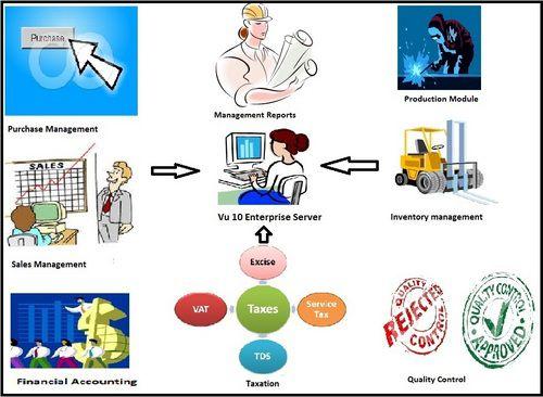 ERP Software.