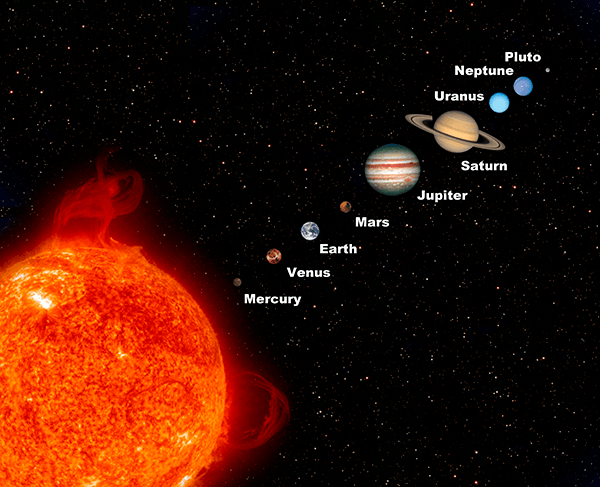 Planets of the Solar System.